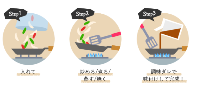 1.下ごしらえ不要!カット済食材と調味料つきのキットだから時短になる。